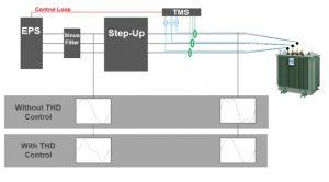 DTTS Control Loop